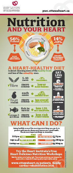 Nutrition and your heart